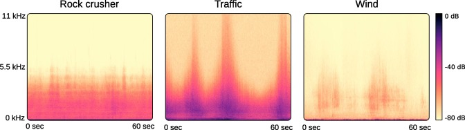Environmental noise monitoring using source classification