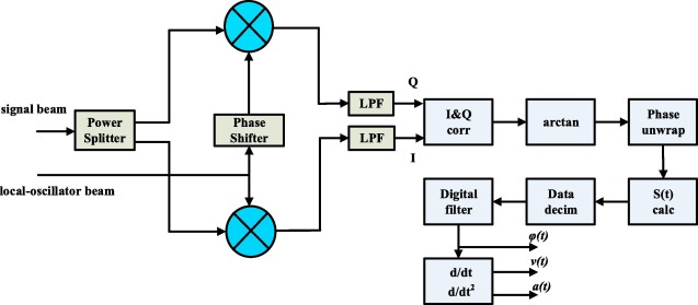 Remote audio signals detection using a partial-fiber laser