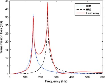 Acoustic performance of different Helmholtz resonator array