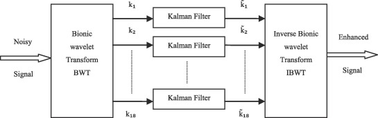 A dual-channel noise reduction algorithm based on the coherence