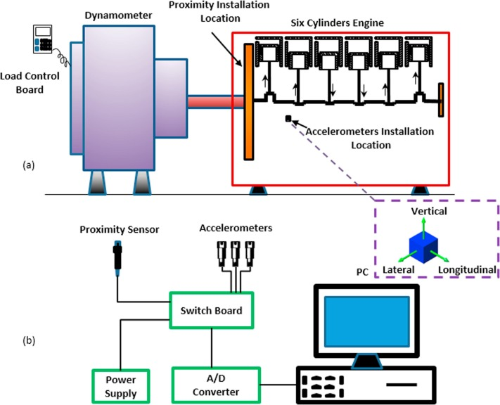 Fault detection of injectors in diesel engines using vibration time