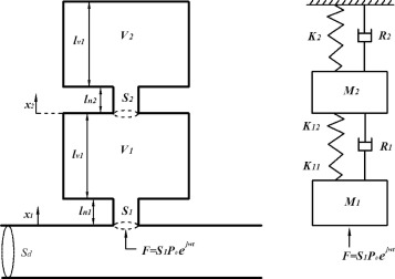 Hybrid noise control in a duct using a periodic dual Helmholtz