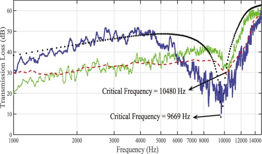 Study of sound transmission through single- and double-walled plates