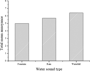 Effect of water sound masking on perception of the industrial noise