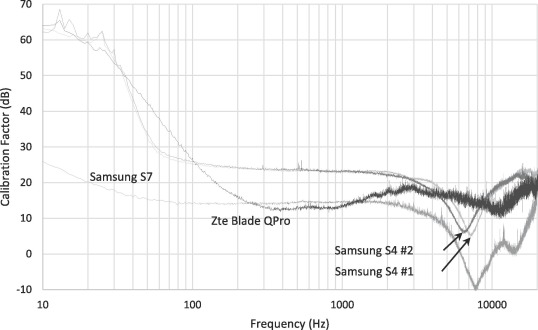 An averaging method for accurately calibrating smartphone