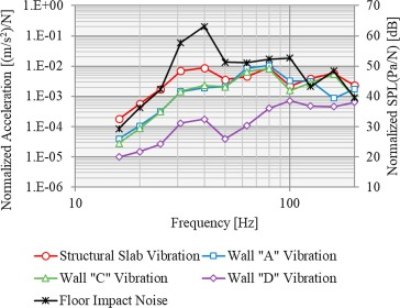 Effect of structural vibration and room acoustic modes on