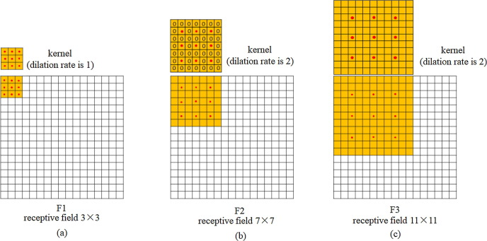 Environmental sound classification with dilated convolutions