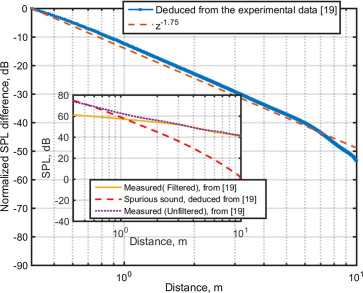 An experimental investigation about parameters' effects on