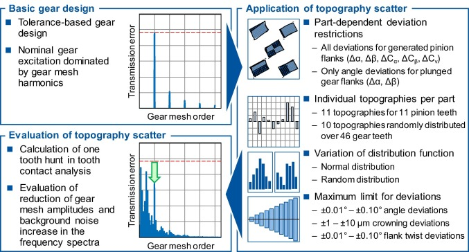 Reduction Of The Tonality Of Gear Noise By Application Of Topography Scattering Sciencedirect