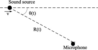 Signal reconstruction of fast moving sound sources using