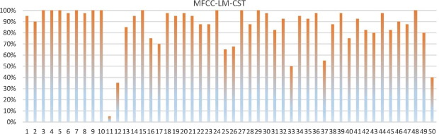 Performance analysis of multiple aggregated acoustic