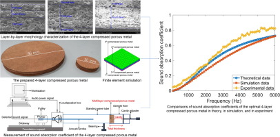 Development of thin sound absorber by parameter optimization