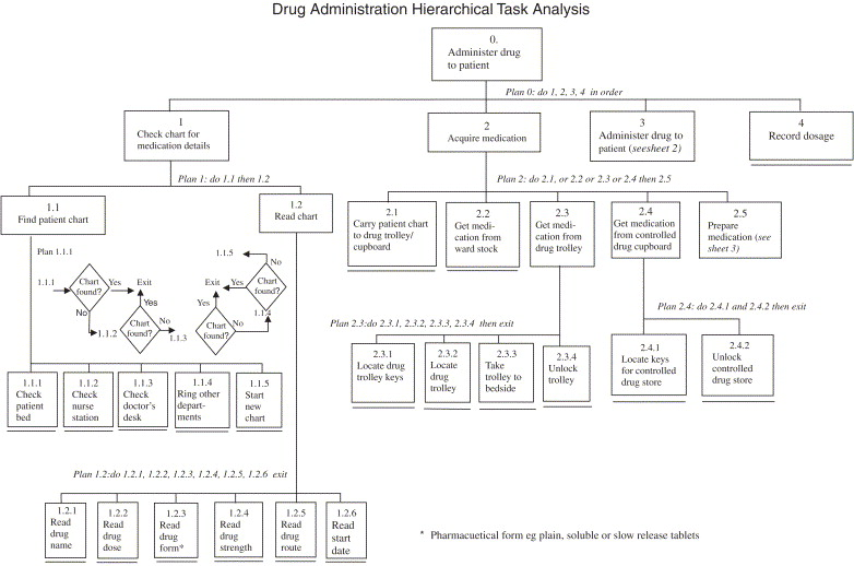 Applying Hierarchical Task Analysis To Medication Administration