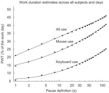 The Relationship Between PWT And The Log10 Of The Pause Definitions For All  Computer Use (top Line), Mouse Use (middle Line), Keyboard Use (bottom  Line).