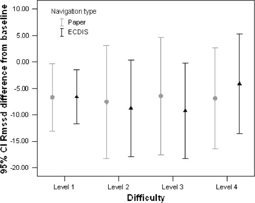 Effects of navigation method on workload and performance in