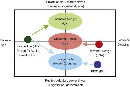 History Of Inclusive Design In The Uk Sciencedirect