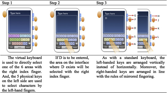 New chording text entry methods combining physical and virtual