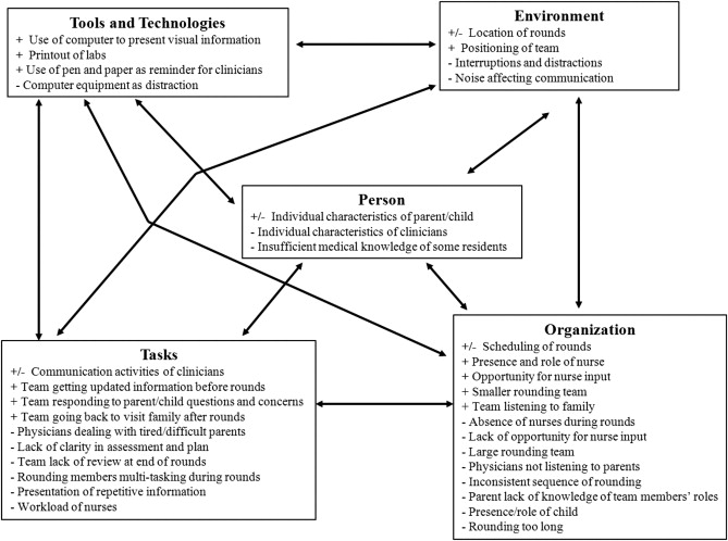 Stimulated Recall Methodology For Assessing Work System Barriers And