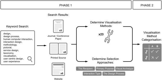 Categorisation Of Visualisation Methods To Support The Design Of Human Computer Interaction Systems Sciencedirect