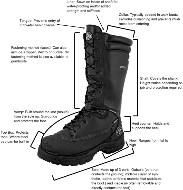 Work boot design affects the way workers walk: A systematic review