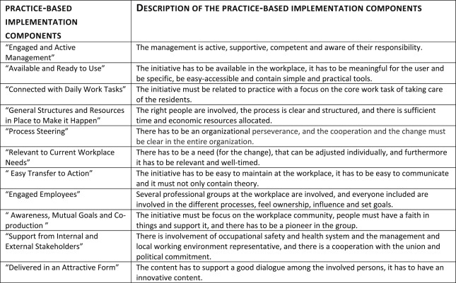 Identifying knowledge gaps between practice and research for