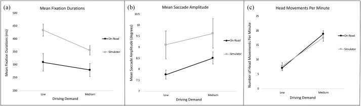 Comparing drivers' visual attention at Junctions in Real and