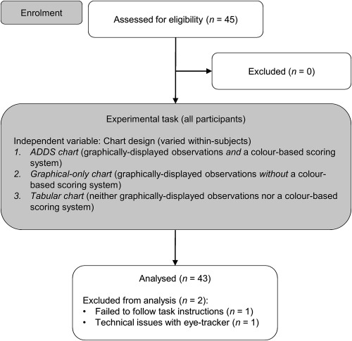 Eye Tracking Reveals How Observation Chart Design Features Affect The Detection Of Patient Deterioration An Experimental Study Sciencedirect