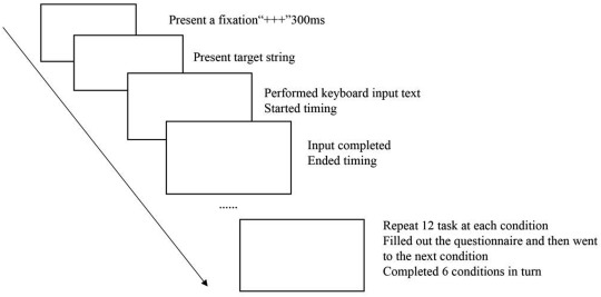 Effect of spatial enhancement technology on input through
