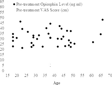 Salivary opiorphin in dental pain: A potential biomarker for