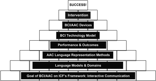 Critical Issues Using Brain-Computer Interfaces for