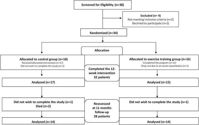 Short Term Improvement In Physical Activity And Body