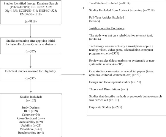 Systematic Review of Mobile Health Applications in