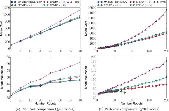 Subdimensional expansion for multirobot path planning - ScienceDirect