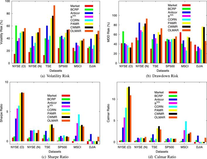 Moving Average Reversion Strategy For On Line Portfolio Selection