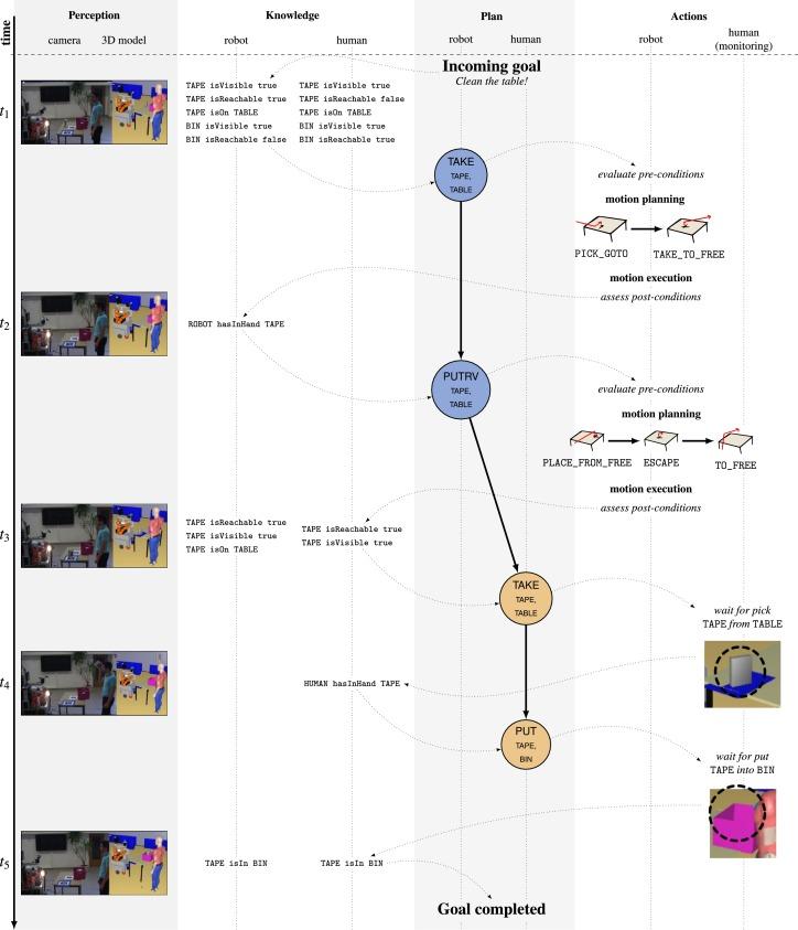 Artificial cognition for social human–robot interaction: An
