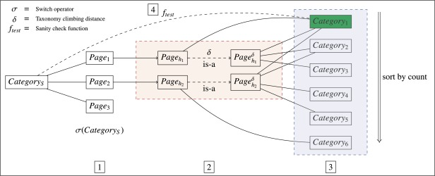 Multiwibi the multilingual wikipedia bitaxonomy project sciencedirect example of the application of the multiwibi iterative algorithm on the category side of wikipedia categorys and categoryi denote the starting and the ccuart Choice Image