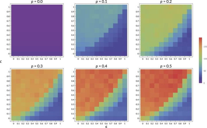 Optimizing group learning: An evolutionary computing approach