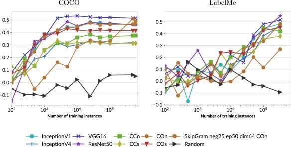Distributional semantics of objects in visual scenes in comparison
