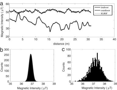 Cellphone geolocation via magnetic mapping - ScienceDirect