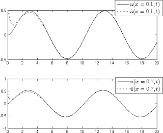 Adaptive boundary observer for parabolic PDEs subject to