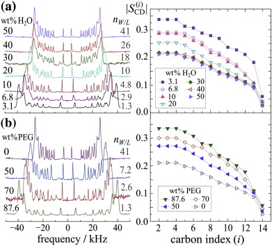 Solid State 2H NMR Spectra And Derived Order Profiles Indicate Striking Changes