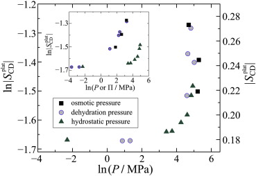 Solid State 2H NMR Spectroscopy Enables Comparison Of Various Pressure Based
