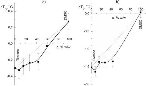 Thermodynamics and kinetics of joint action of antiviral