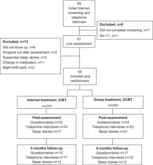 Internet-vs  group-delivered cognitive behavior therapy for insomnia