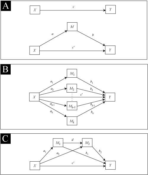 Regression-based statistical mediation and moderation analysis in