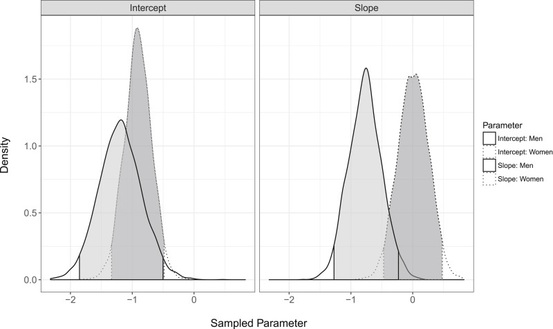 An introduction to using Bayesian linear regression with