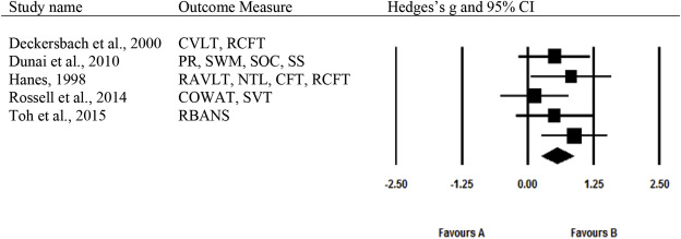 A systematic review and meta-analysis of cognitive processing