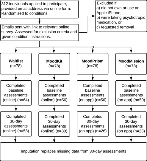 A randomized controlled trial of three smartphone apps for