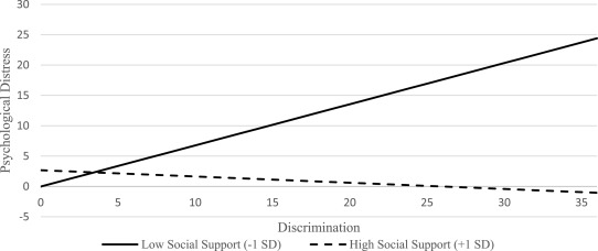 The buffering effect of social support on the relationship
