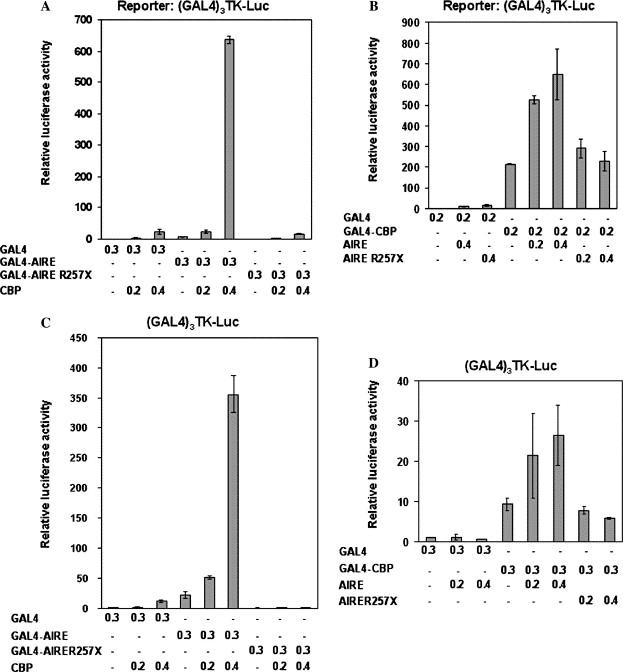 Cooperative Activation Of Transcription By Autoimmune Regulator Aire